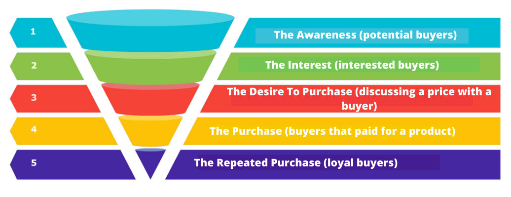 The Awareness (potential buyers).png